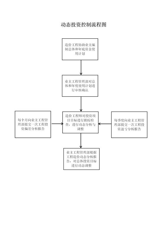 动态投资控制流程图